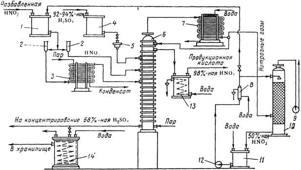 Технологическая lt b gt схема lt b gt концентрирования азотной.  Схема производства аммиака.