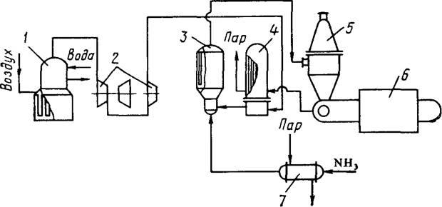 Схема агрегата окисления
