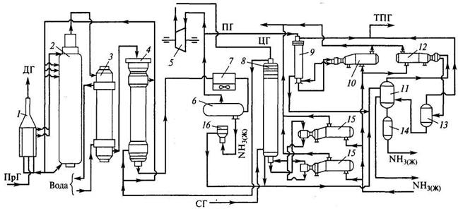 Схемы очистки газов доменного производства.