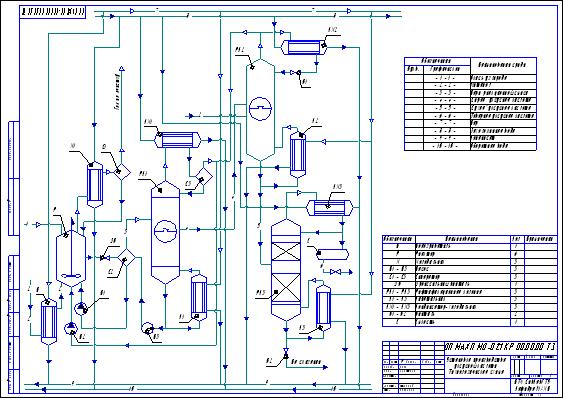 Схема технологическая