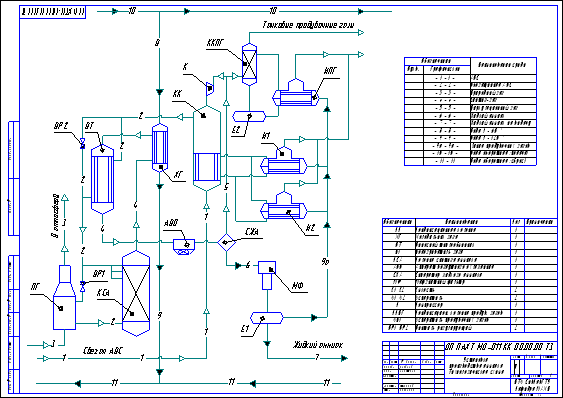 Установка производства аммиака