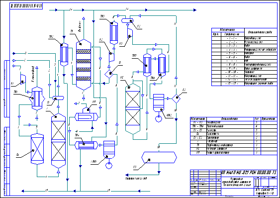 Установка производства метанола под давлением 5 МПа.  Схема технологическая.  Лист 1 из 1.