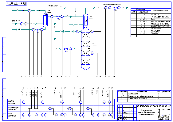 Колонна синтеза аммиака.  Функциональная схема автоматизации.  Лист 1 из 1.